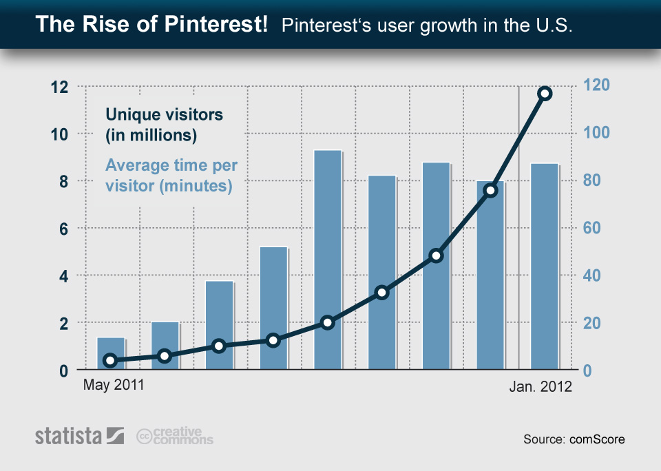 Infographic: The Rise of Pinterest | Statista