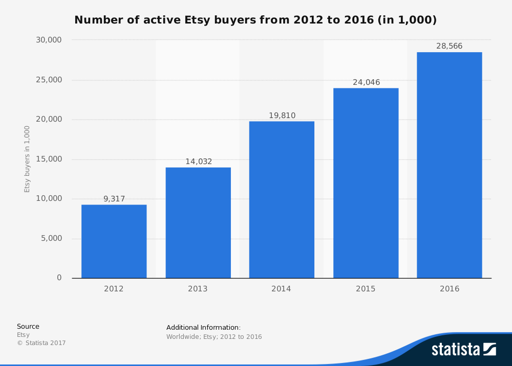 Statistic: Number of active Etsy buyers from 2012 to 2015 (in 1,000) | Statista