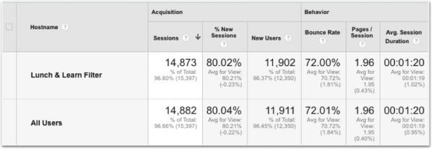 Google Analytics Hacks for Combatting Spam-8