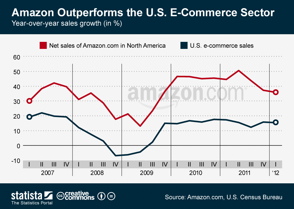 Infographic: Amazon Outperforms the U.S. E-Commerce Sector | Statista
